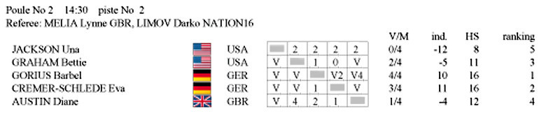 Bettie Graham's pool result in the 2011 Veteran-70+ Women's Foil World Championship.