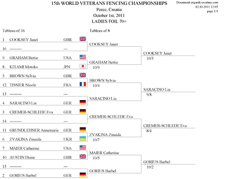 Bettie Graham's direct elimination result in the 2011 Veteran-70+ Women's Foil World Championship.