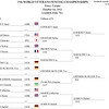 Bettie Graham's direct elimination result in the 2011 Veteran-70+ Women's Foil World Championship.