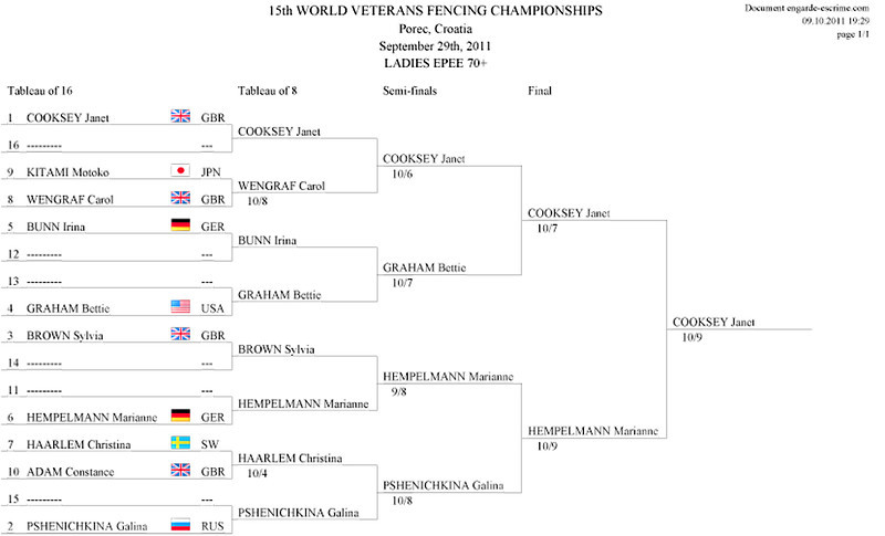 Bettie Graham's direct elimination result in the Veteran-70+ Women's Epee World Championship.