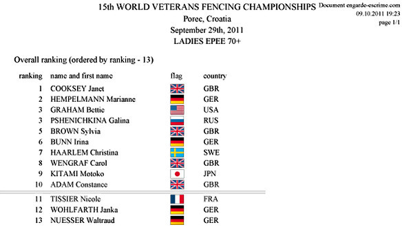 Final results of the 2011 Veteran-70+ Women's Epee World Championships.  Bettie Graham wins Bronze!!!
