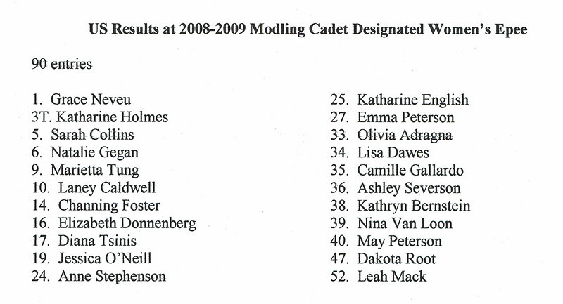 The results of the US fencers at the Modling cadet designated tournament.