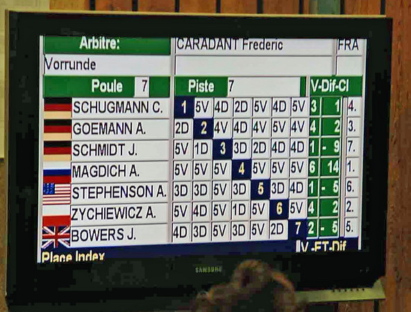 Annie Stephenson's first pool round results.