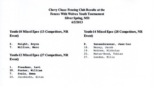 CCFC results at the Fences With Wolves Tournament.  Six medalists!!!