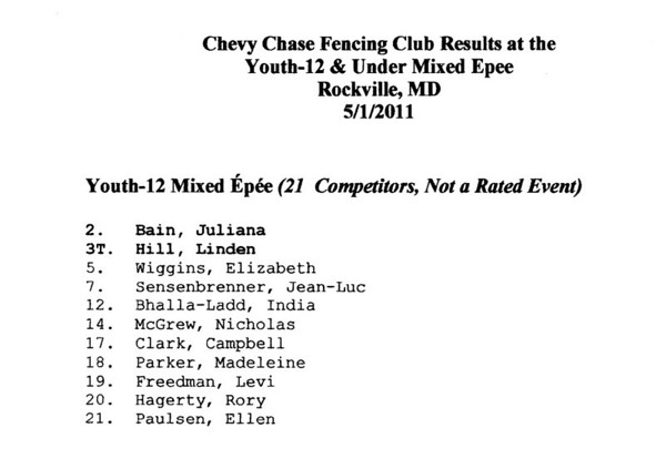 CCFC Results at the Y12 & Under Mixed Epee.