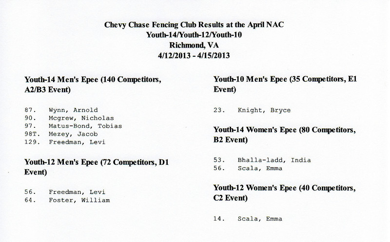 Chevy Chase Fencing Club results at the April Youth NAC in Richmond, Virginia.