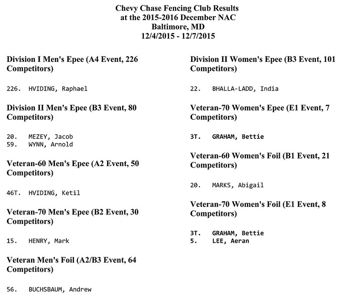 Chevy Chase Fencing Club results at the 2015-2016 December NAC