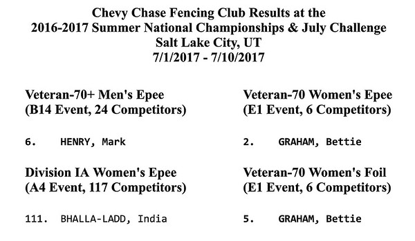 2017 Sum Nats CCFC Results.htm