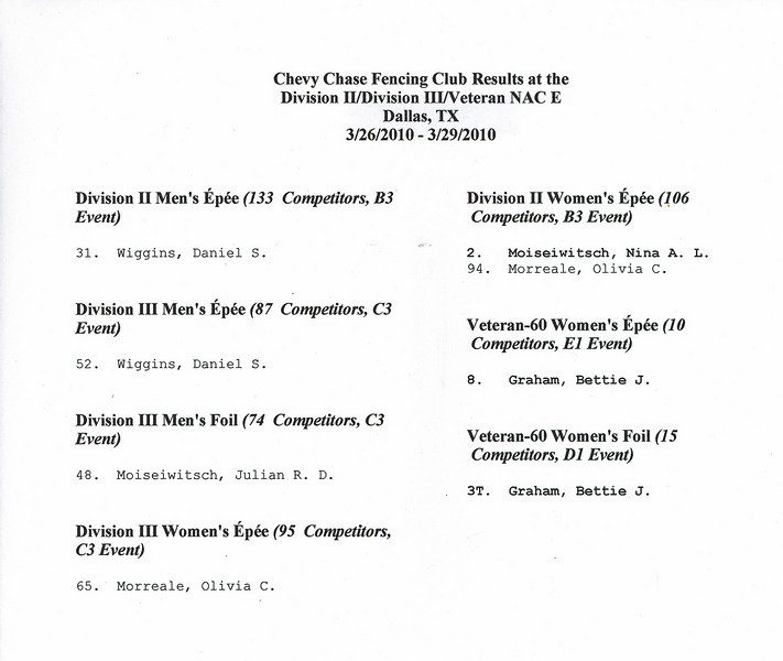 Chevy Chase Fencing Club results at the Division II/III/Veteran NAC in Dallas, TX.
