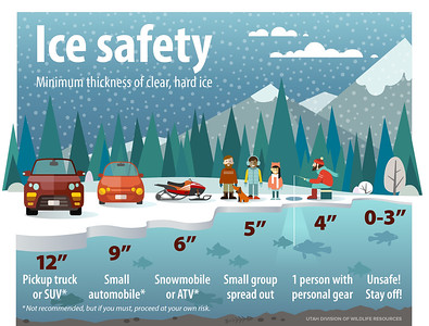 Ice safety infographic.