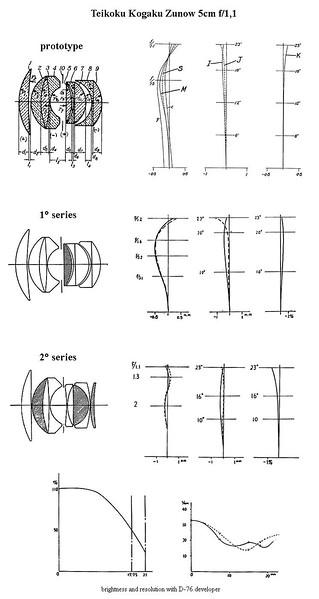 Zunow 5cm f/1.1 Lens Diagram