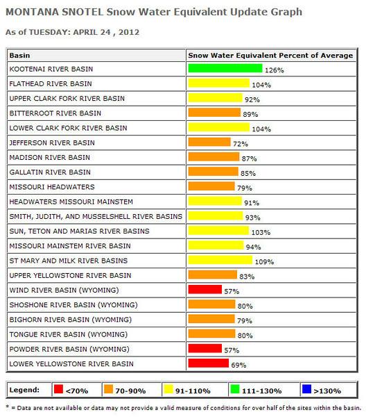 2012 spring runoff is beginning - snowpack info