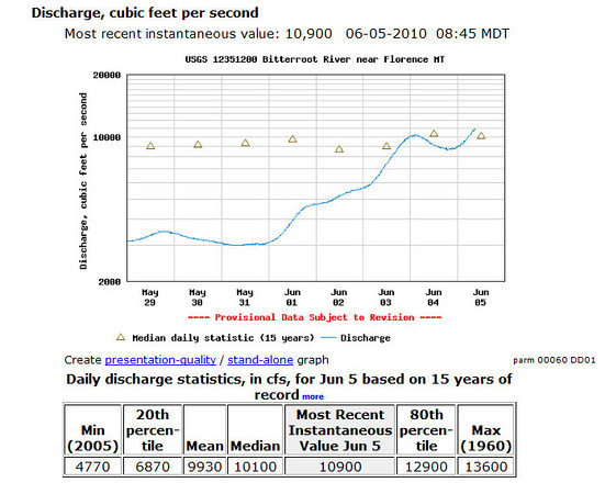 Bitterroot River - this graph is for Florence north of Victor.