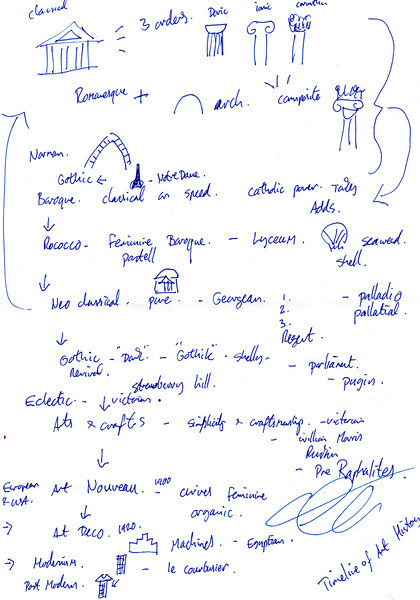 Mark Beachell's scribblings whilst we discussed design periods