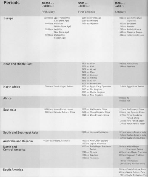 Art Timeline - Page 1