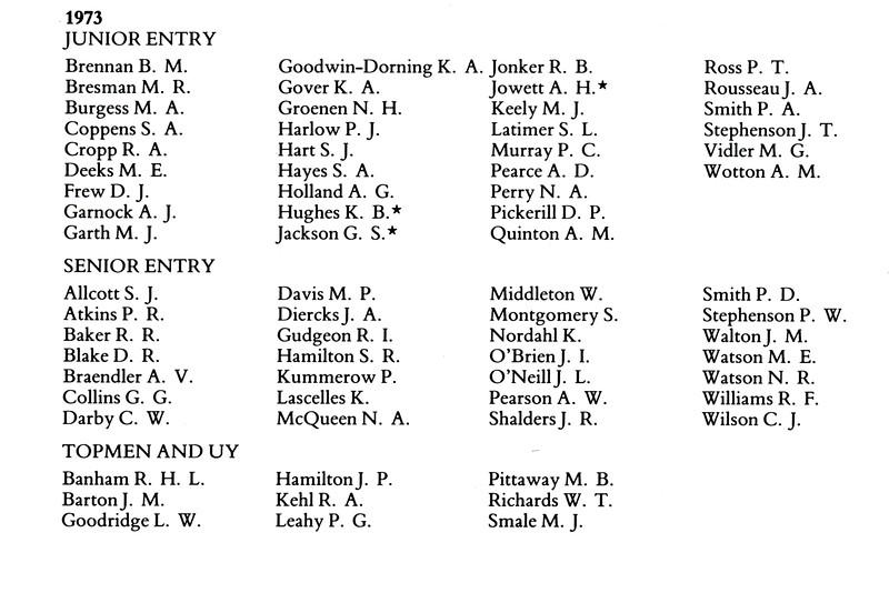 1973 Junior Entry List