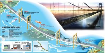 Sunda Strait Bridge