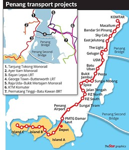 Penang transport projects