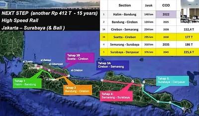 Java - Bali Railway construction timeline