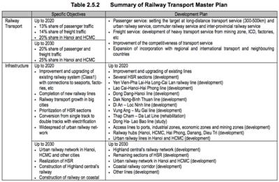 Summary of railway transport master plan