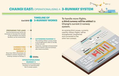 Changi 3-Runway System