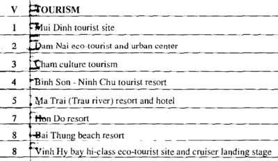 Tourism development of Ninh Thuan province