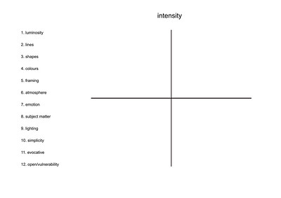 Intensity2