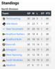 2020-01-05_1131_GMHL_North_Div_Standings