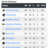 2020-02-09_GMHL_Northern_Division_Standings