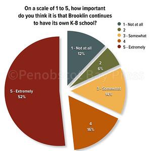 WP Bklin School Chart 020118.numbers