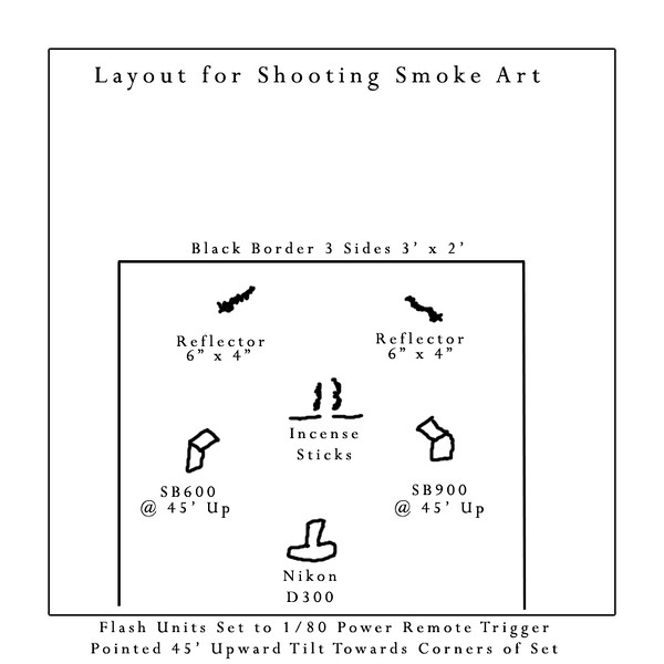 "This is a simple diagram of how I lay out the set for shooting my Smoke Art creations one of which can be <a href=""http://billpador.smugmug.com/gallery/7835220_e3BEc/1/512058330_qGQyT"">SEEN BY CLICKING HERE</a> with full instructions, settings and set lay out.  Best Regards, ~Bill~"
