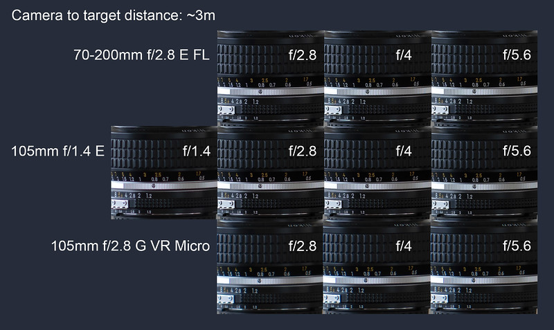 At a distance of around 3m, the 105mm f/1.4 performs better than at MFD and the sharpness is much closer to f/2.8.<br /> Again the Micro Nikkor can not catch up with the other two lenses.