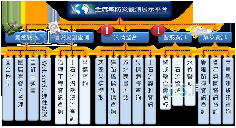 建構防災資訊整合平台