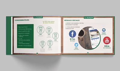 Compass Group's partnership with Starbucks presentation booklet