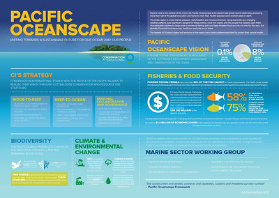 Pacific Oceanscape - Conservation International