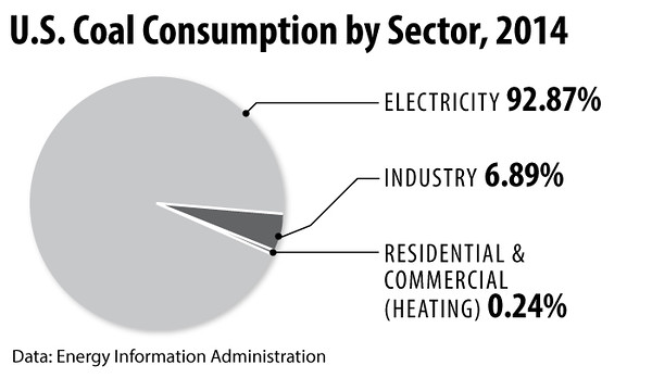 CoalConsumption2014_sec