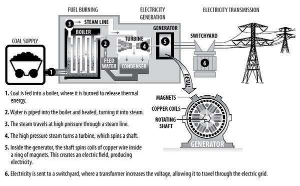 CoaltoElectricity_tm