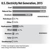 ElectricityProduction2015BarHorizontal_int