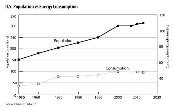 U S -Population-vs -Energy-Consumption-2012