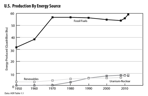 U S -Production-vs-Energy-Source-2012