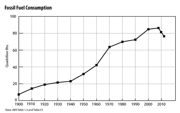 Fossil-Fuel-Consumption-2012