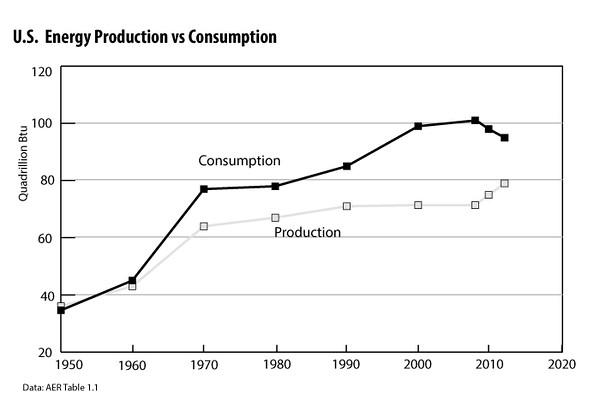 U S -Energy-Production-vs-Consumption-2012