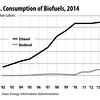 biofuelsconsumption2014