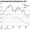 WesternKentuckyTotalCoalProduction-1960-2013