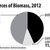 USSourcesofBioMass2012int