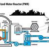 Pressurized-Water-Reactor