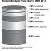 ProductsProducedFromBarrelOil2012int