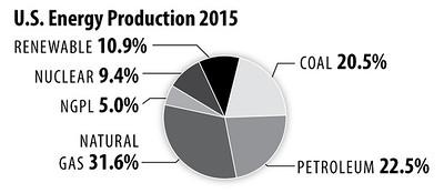 USEnergyProduction2015_int