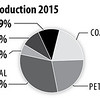 USEnergyProduction2015_int
