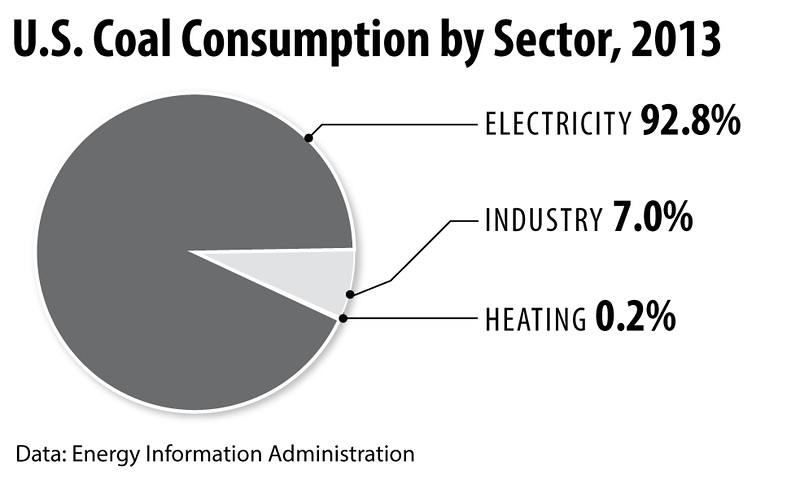 CoalConsumption2013int